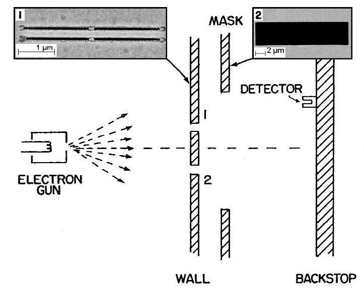 electron-double-slit-set-up